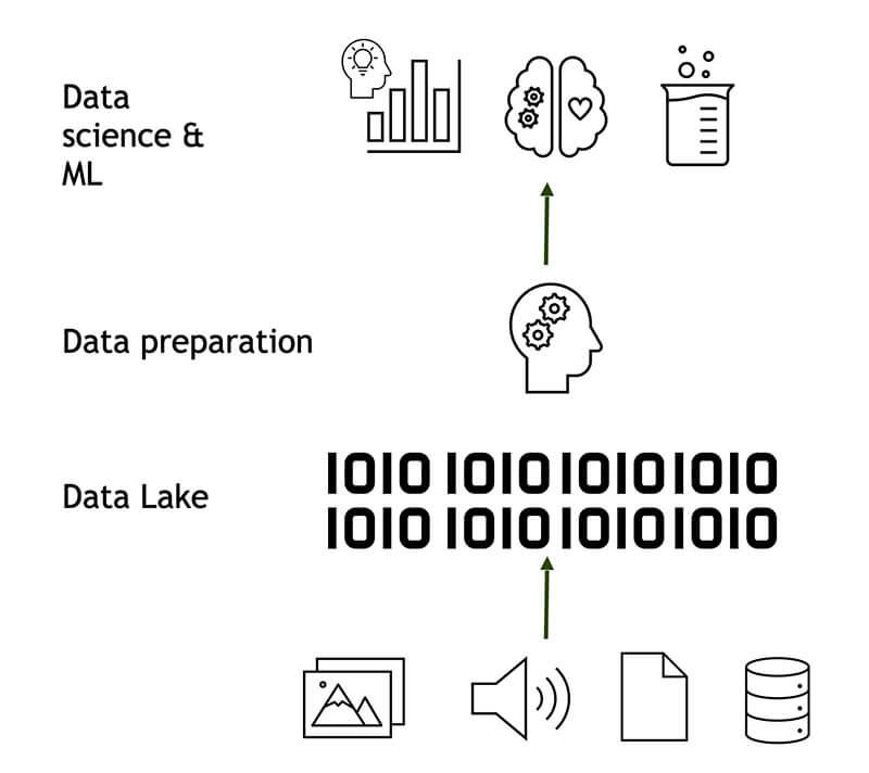 Illustration Data Lake