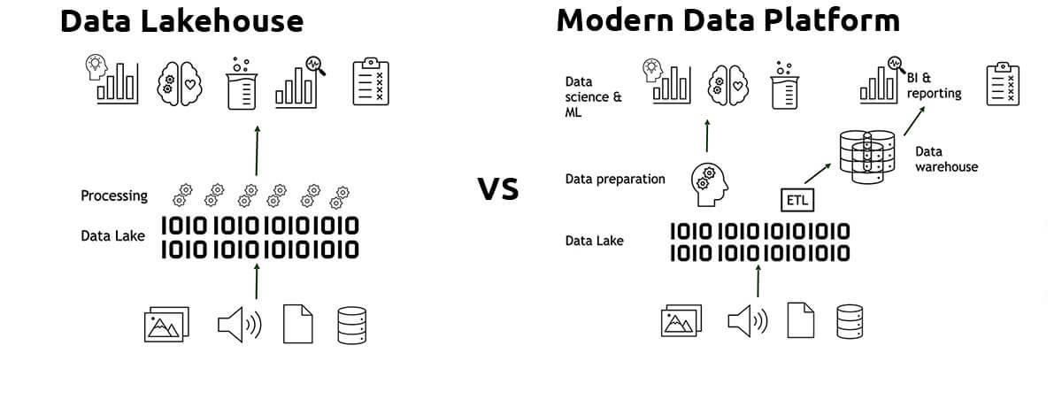 illustration DataLake vs moderna data plattoform